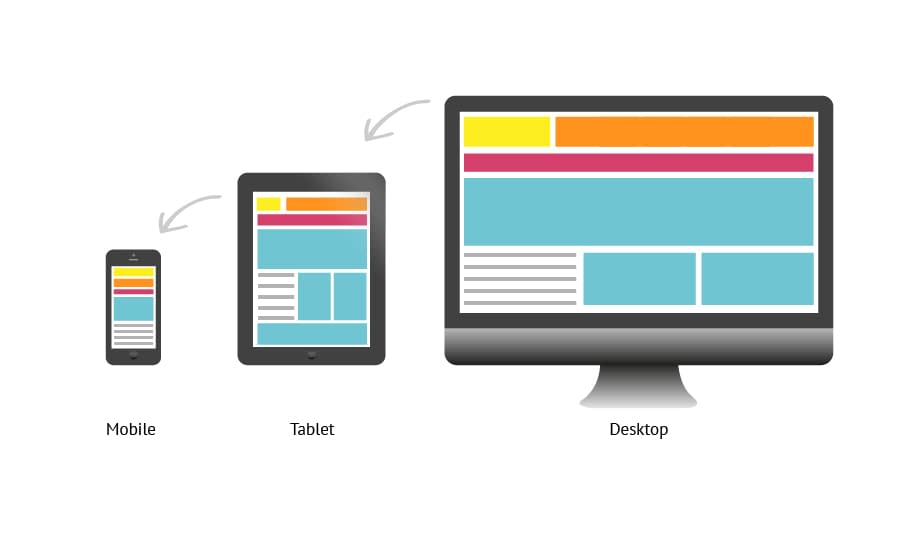Real Internet Responsive design