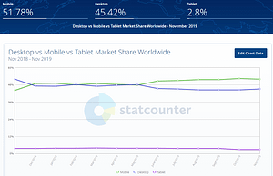 Real Internet Mobile Browsing stats